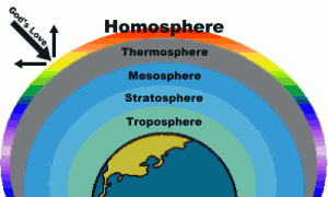 Homosphere